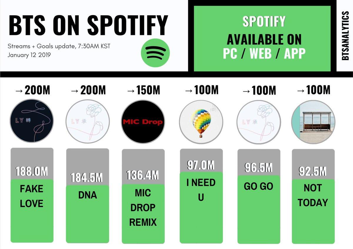 Feel Free To Use The Playlist Below To Stream Bts Songs About To Reach Spotify Streaming Milestones  E  A Spoti Fi Tajicr Pic Twitter Com Zagdzofi