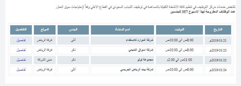 تعلن #غرفة_الرياض عن 357  وظيفة شاغرة للجنسين بالقطاع الخاص   شركة الموارد للاستقدام شركة اسواق التميمي مجموعة لولو شركة بيت الرياض الجريسي   http://www.riyadhchamber.com/job_opp.php  #وظائف_نسائية #وظائف_الرياض #وظائف_شاغرة #وظائف #توظيف #وظيفة