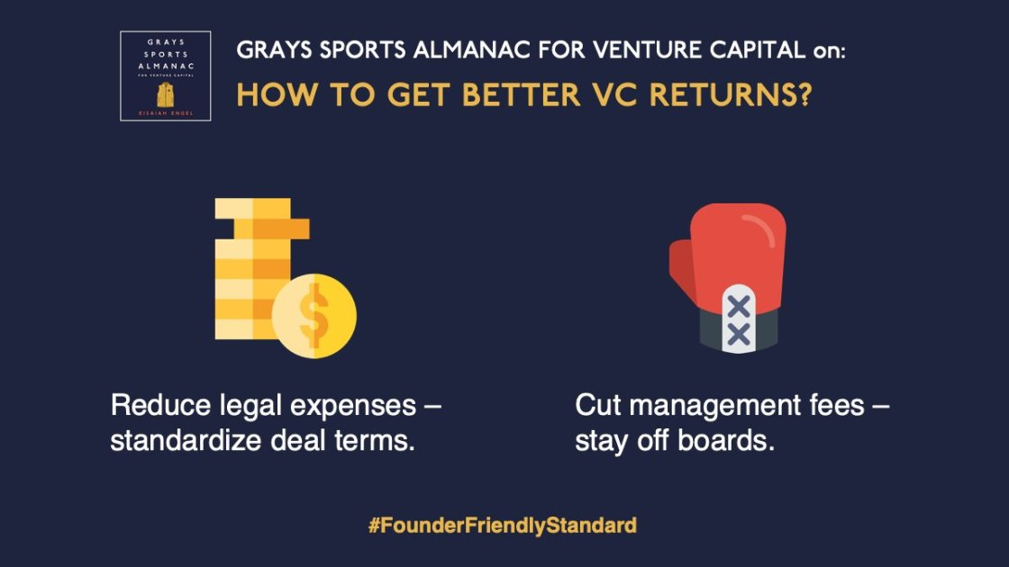 Grays Sports Almanac for Venture Capital on how to deliver better venture capital returns. On the far left is a money icon and the text: Reduce legal expenses – standardize deal terms. On the right is a boxing glove and the text: cut management fees – stay off boards.