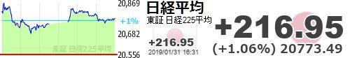 test ツイッターメディア - 【日経平均】+216.95 (+1.06%) 20773.49 https://t.co/GaPTot993uhttps://t.co/0m79TTEgod