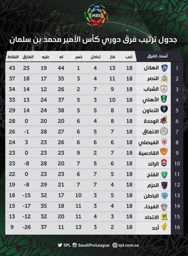 جدول ترتيب فرق الدوري السعودي بعد نهاية مباريات الجولة (18) 25