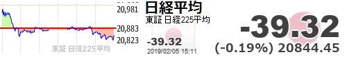 test ツイッターメディア - 【日経平均】-39.32 (-0.19%) 20844.45 https://t.co/PdfAtGXWPEhttps://t.co/6xUCW8ueVV