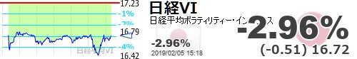 test ツイッターメディア - 【日経平均VI】-2.96% (-0.51) 16.72 https://t.co/pu3JpWcOp9https://t.co/6xUCW8cDxl