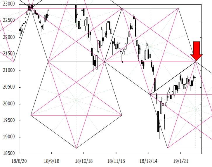 test ツイッターメディア - 日経平均株価のペンタゴンチャートです。今週、ど真ん中の時間帯を通過していきます。う~ん21,000円台に乗せられませんね・・・川口のメルマガ「FXペンタゴンチャート超戦略」を配信中。詳細は https://t.co/iWnOIoZafp#株#投資#日経平均株価#テクニカル分析#ペンタゴンチャート https://t.co/7aCqevl1Po