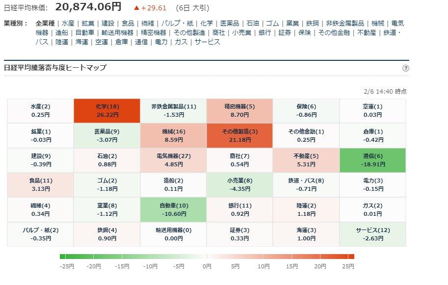 test ツイッターメディア - ■日経平均225寄与度ヒートマップ 大引  2/6大引、お疲れさまでした https://t.co/35YbHO2fu8