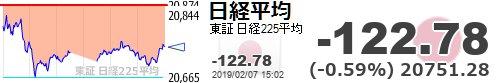 test ツイッターメディア - 【日経平均】-122.78 (-0.59%) 20751.28 https://t.co/KgalNyJvvphttps://t.co/YkdsseZQRb