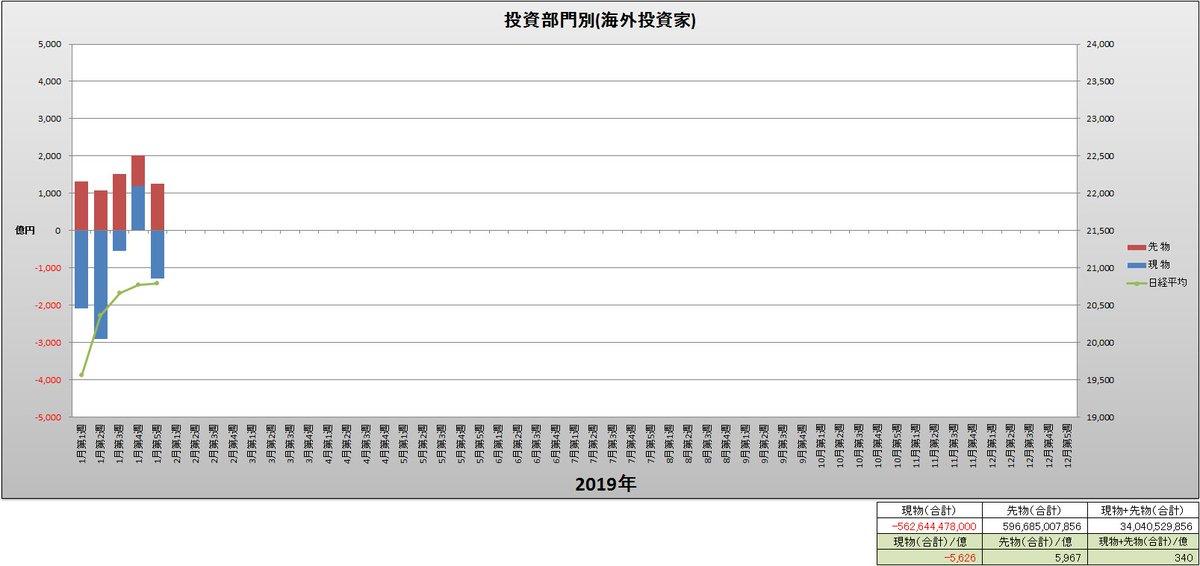 test ツイッターメディア - 投資部門別(海外投資家)と日経平均(週足)グラフ(2019年1月第1週~1月第5週) https://t.co/aHBqq5cBLL