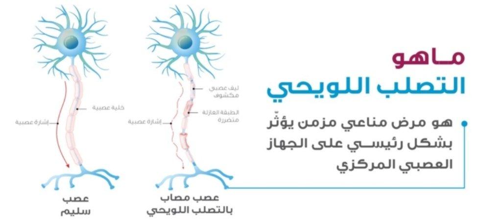 يكون مرض الجدري معدياً بشكلٍ سريع عند الاتّصال القوي بالشّخص المصاب؛ فتُنقل العدوى إلى الشّخص السليم. Oman Ms Association Oman Ms Twitter