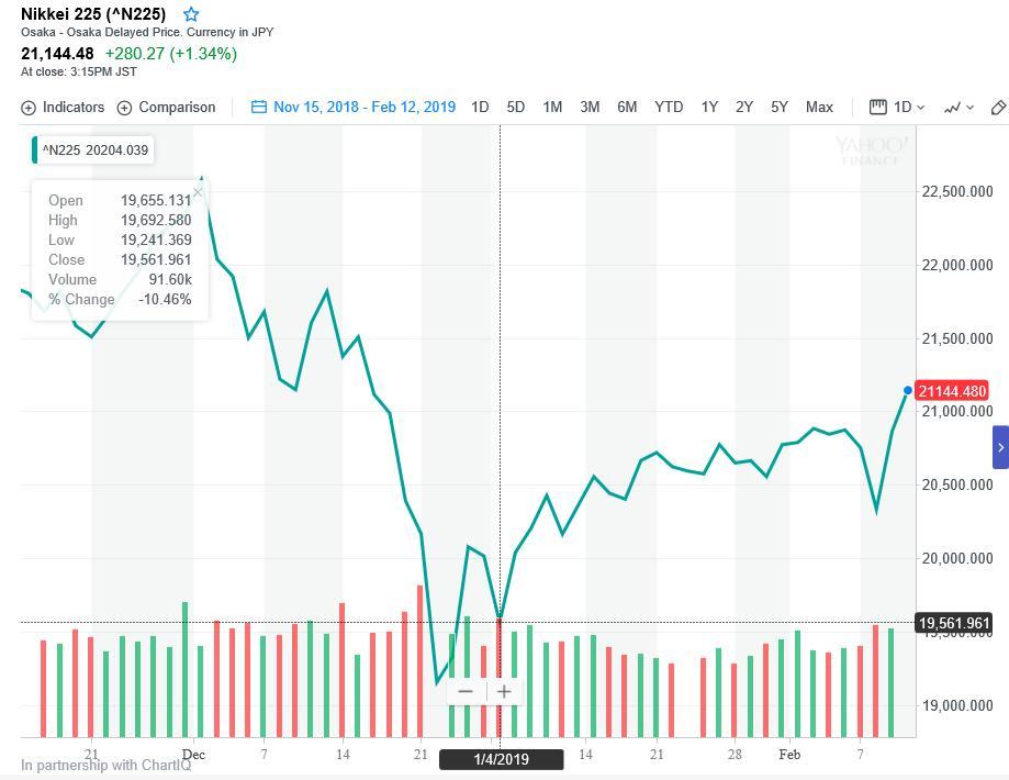 test ツイッターメディア - 日経平均、大きく跳ね上がり。株価で一喜一憂しても仕方ないんですが1月4日(2019年最初の取引日)が1万9561円、本日の終値 2万1144円なので今年に入って平均約8%の上昇ということに。 https://t.co/iDmePb4zXZ