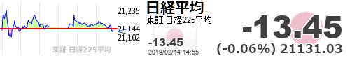 test ツイッターメディア - 【日経平均】-13.45 (-0.06%) 21131.03 https://t.co/FnoKZ5UjkQhttps://t.co/NOXfOByQWI