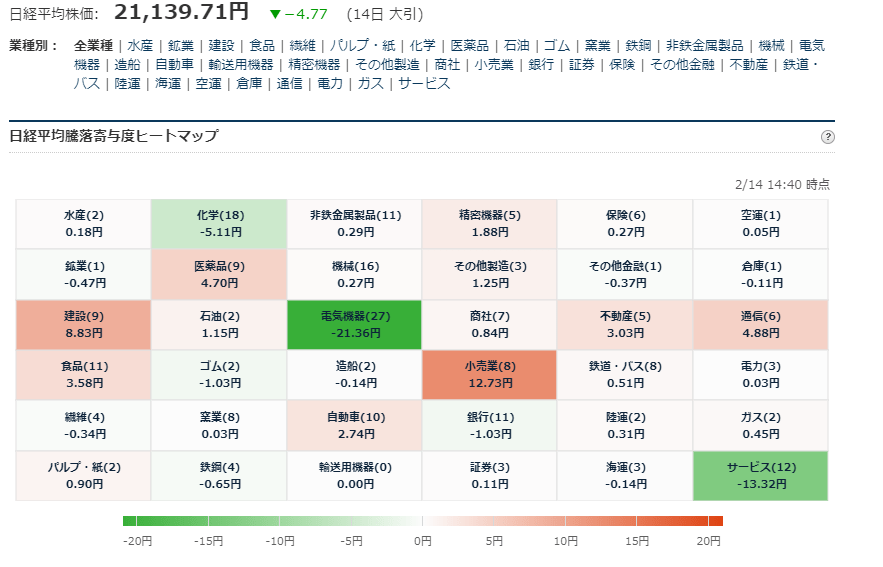 test ツイッターメディア - ■日経平均225寄与度ヒートマップ 大引  2/14大引お疲れ様でした。 https://t.co/zCysoARMYt