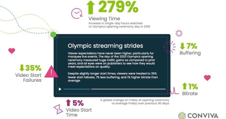 test Twitter Media - FYI: Found this > Olympics opening spurs #streaming surge https://t.co/eQHXz5oZtk https://t.co/B4ZjpIt8xc