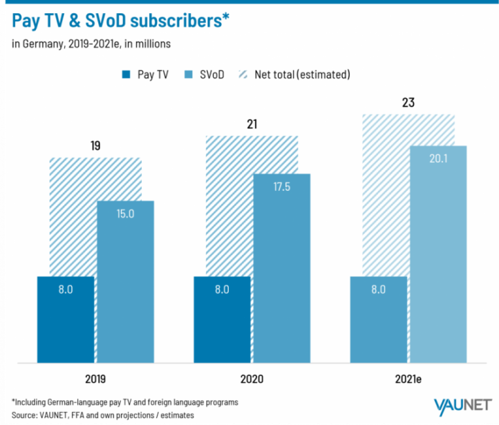 test Twitter Media - FYI: Found this > Pay-TV revenues decline in Germany in 2020, paid VOD grows https://t.co/jJyONRGwAV https://t.co/iLQqltT44X
