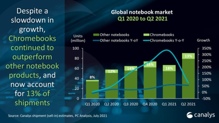 test Twitter Media - FYI: Chromebook Sales Grew 75 Percent in Q2 – https://t.co/nXWBtvZx7v https://t.co/lI5uV7q29s https://t.co/m2hUWdhSwH