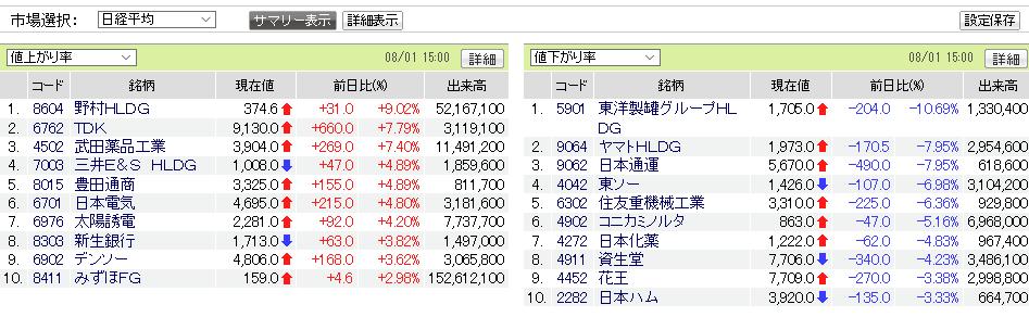 test ツイッターメディア - 日経平均騰落率ランキング https://t.co/BswtYTNvz1