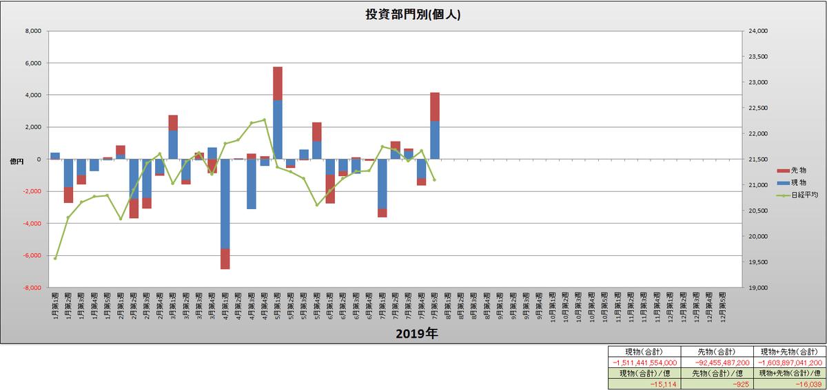 test ツイッターメディア - 投資部門別(個人)と日経平均(週足)グラフ(2019年1月第1週~7月第5週) https://t.co/shh2j3WsqA