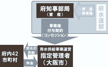 test ツイッターメディア - 橋下徹知事は大阪府営水道を大阪市を受託者とするコンセッション方式で府域一水道の予定でしたが市町村をまとめられず一部事務組合大阪広域水道企業団として切り離します。大阪市水道局の統合は資産無償譲渡と水道料金値上げのため大阪市会で否決され逆ギレで水道事業民営化を言い出したのが始まりです https://t.co/VA5cMFjtmg