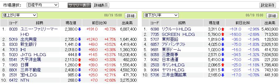 test ツイッターメディア - 日経平均騰落率ランキング https://t.co/3zvm5GKPdZ