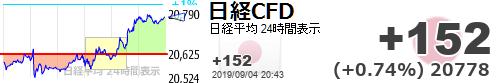 test ツイッターメディア - 一昨日めちゃくちゃ損切りした所が底ってボク言いましたよね?【日経平均CFD #日経CFD】+152 (+0.74%) 20778 https://t.co/gzX8NuB3XBhttps://t.co/gCMSUAzjS9