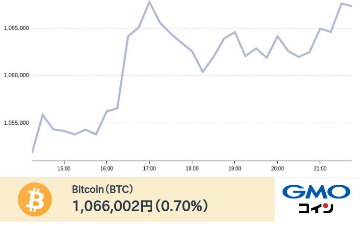 test ツイッターメディア - 現在のビットコインの価格は1,066,002円です。(前日比0.70%)ログイン・新規口座開設はこちらhttps://t.co/6zp1eG89pz https://t.co/FcbNjXD8t9