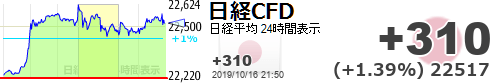 test ツイッターメディア - 【日経平均CFD #日経CFD】+310 (+1.39%) 22517 https://t.co/H1uxVHuOYDhttps://t.co/OKd3tJPhR1
