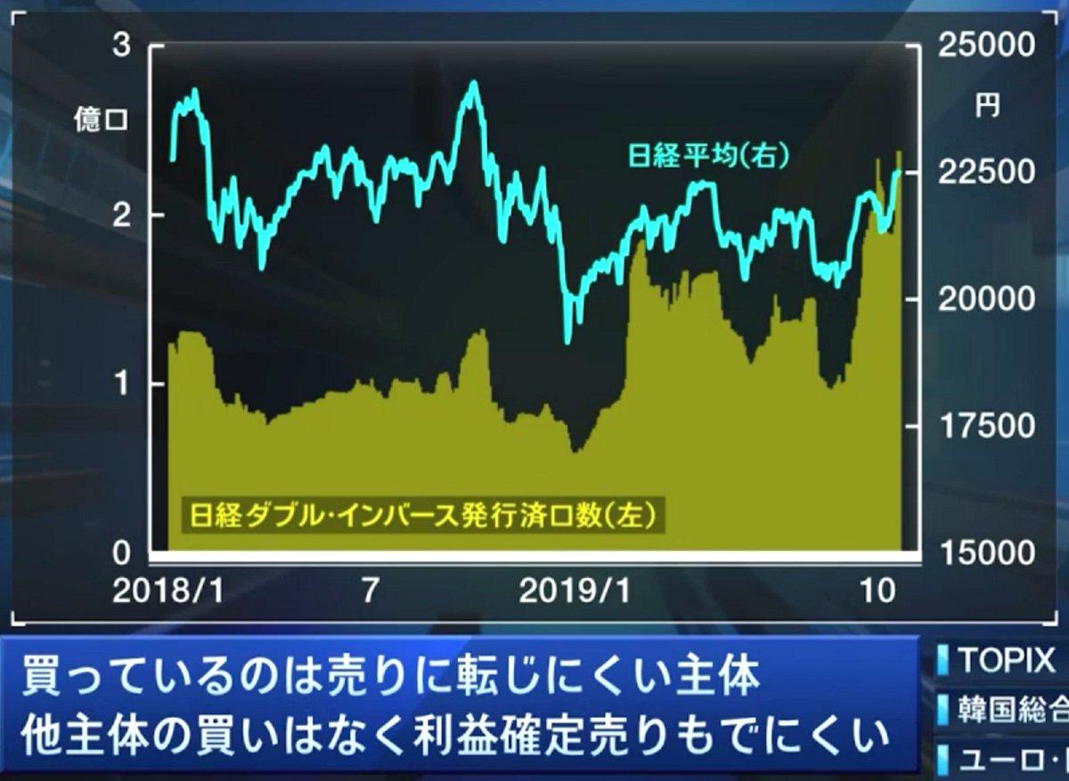 test ツイッターメディア - 10/23 日経CNBC日経ダブルインバース発行済口数・9月からの日経平均急騰でダブルインバ買いも急増⤴️・個人は逆張りが好き・個人弱気=逆指標になるか注目・今の日本株は需給が良いので下がりにくい https://t.co/VGVxLO1qDY