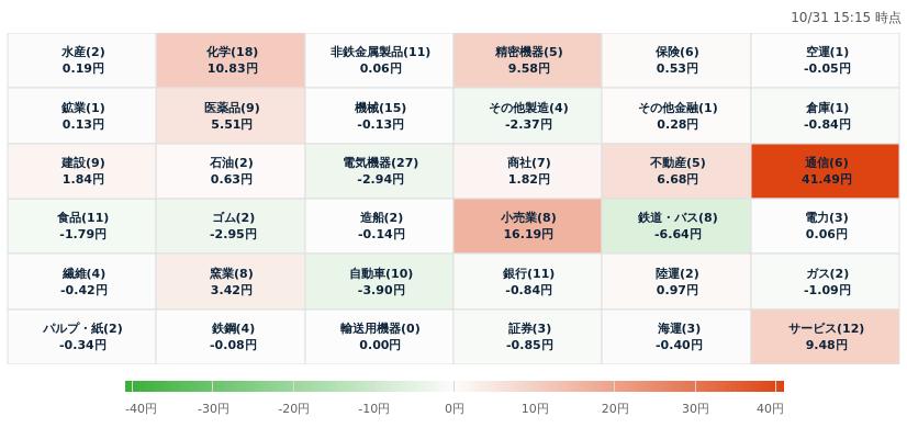 test ツイッターメディア - 日経平均騰落寄与度ヒートマップ [上昇]⬆通信:41.49円⬆小売業:16.19円⬆化学:10.83円[下落]⬇鉄道・バス:-6.64円⬇自動車:-3.9円⬇ゴム:-2.95円 ソース:https://t.co/ueY2eJ8rlh #株価 #nikkei225 https://t.co/ZaeGnN9wjZ