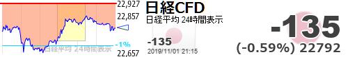 test ツイッターメディア - FOMC無難通過あとは材料出尽くし、サプライズなしで潮目変わりやすいから注意かも。。だいたい第一段階のサインって中身誰もしらんもので期待上げしても。。。【日経平均CFD #日経CFD】-135 (-0.59%) 22792 https://t.co/ksLMSGC35jhttps://t.co/dATSUJ306J