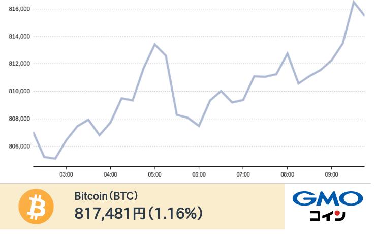 test ツイッターメディア - 現在のビットコインの価格は817,481円です。(前日比1.16%)ログイン・新規口座開設はこちらhttps://t.co/6zp1eG89pz https://t.co/PKTEoq6QWf