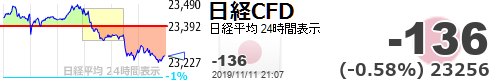 test ツイッターメディア - 【日経平均CFD #日経CFD】-136 (-0.58%) 23256 https://t.co/Mt0fZb5q1rhttps://t.co/JtZlADrDrY