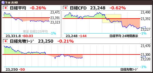 test ツイッターメディア - 【日経平均CFD #日経CFD】-144 (-0.61%) 23248 https://t.co/S8HAQbNTpbhttps://t.co/ptm1uUunBB