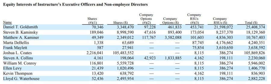 Equity interest of Instructure's executive officers and non-employee directors.