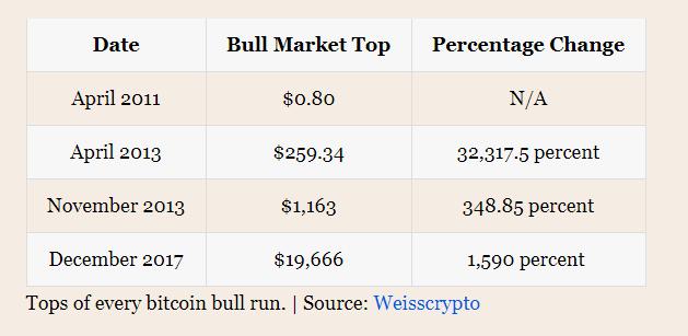 test ツイッターメディア - 強気相場の時のビットコイン、前回の高値から340%以上上昇してるとのこと。https://t.co/Sgk2Y77eyN https://t.co/p4M8ihJak9