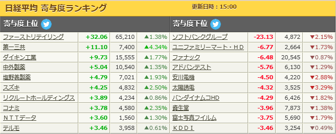 test ツイッターメディア - 日経平均寄与度(1/16) https://t.co/ody1ybKxze