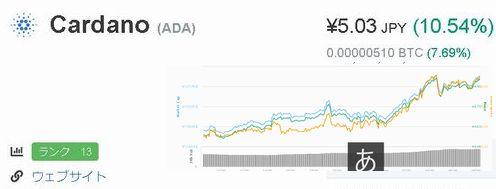test ツイッターメディア - ADAコイン、5円復活、おめでとう! カルダノのADAコインが5円に復活しました。テストネットからステーキング、ビットコインの半減期にも乗って、これから、ますます進化を続けるADA期待大!です。#Cardano #カルダノ #ADAコイン #暗号資産#暗号通貨 #仮想通貨 #バイナンス#TAOTAO https://t.co/917cQujjD5