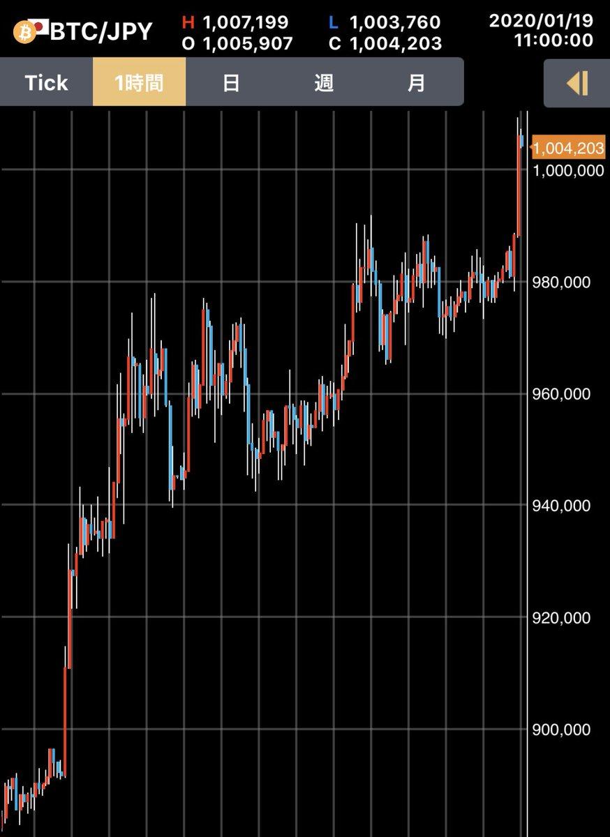 test ツイッターメディア - もう1回言わせて。ビットコインは三角保ち合いが全て。本当にこれだけでいい。#株 #日経平均 #ビットコイン https://t.co/ee5wg501Kq