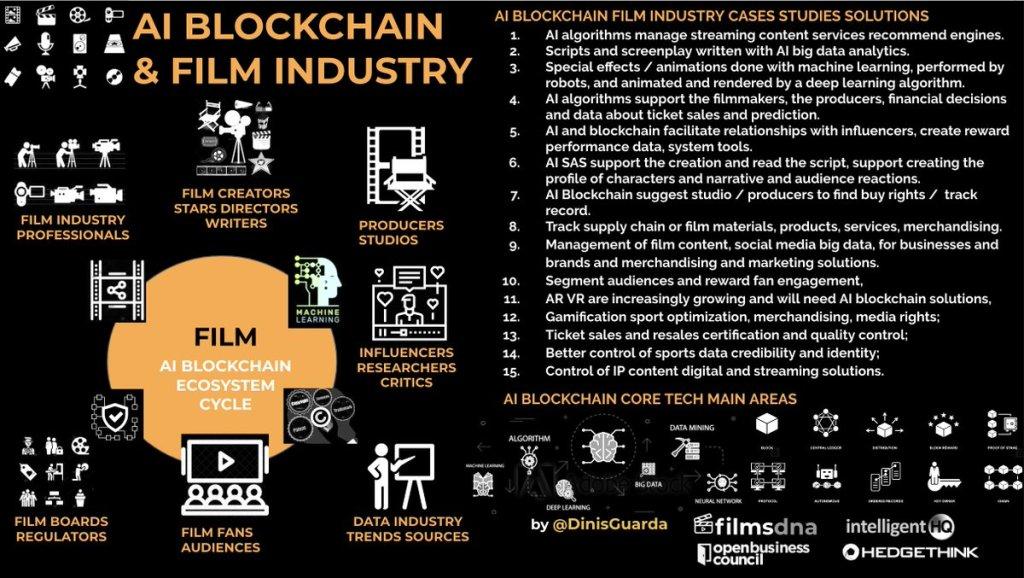 #AI & #Blockchain in #Film Industry  my #research #Infographic   CC @SpirosMarga... 16