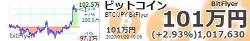 test ツイッターメディア - ビットコインは100万超えたというのに関連株はどれもさっぱりですね。【ビットコイン国内 #BTC/JPY 24時間変動比】+2.93% (+28935) 1017630 #仮想通貨 #暗号通貨 #bitFlyer #ビットフライヤー https://t.co/dsu9l3QRfLhttps://t.co/os68YCkckr