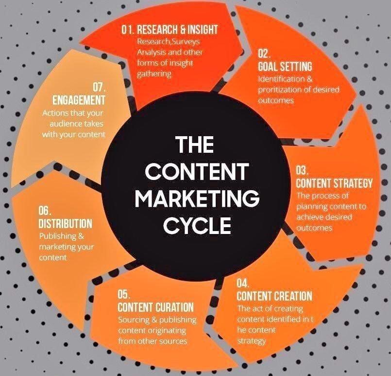 7 stages of #ContentMarketing #Infographic   via @ravikikan  #DigitalMarketing #... 7