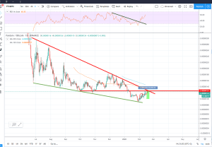 $celr going to be on HitBTC soon. ... 2