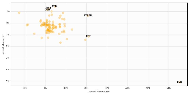 $Crypto #HighCaps 1H returns  Top performers $XEM +1.4% $KCS +1.2% $DGB +1.1%  W... 1
