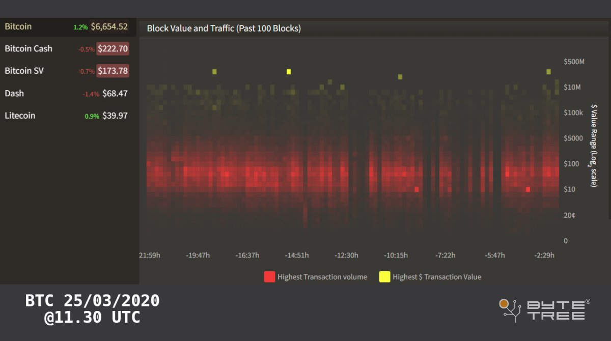 The ByteTree Heat Map shows additional higher value transactions (yellow) coming... 1