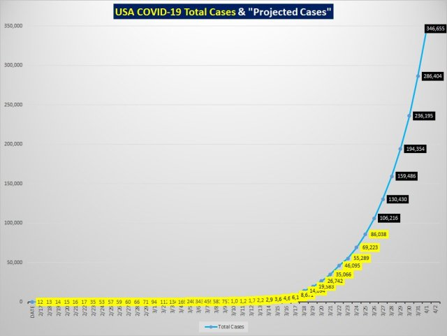COVID-19 US Forecasts look dire