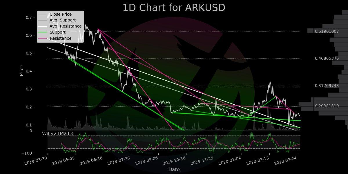 $ARK vs BTC/ETH/USD as of 2020-03-28 04:30 Name: Ark Rank: 164 Type: coin Market... 3