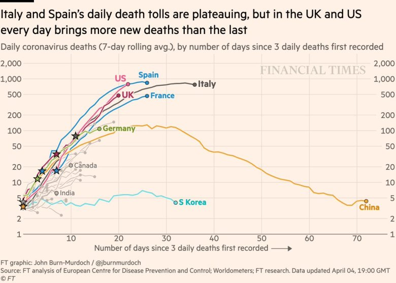 'UK on steeper trajectory than Italy'