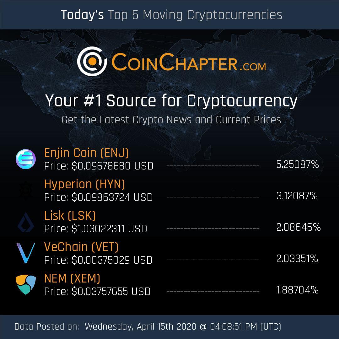 Top 5 Cryptos Daily Movers   #Enjin Coin (#ENJ) #Hyperion (#HYN) #Lisk (#LSK) #V... 1