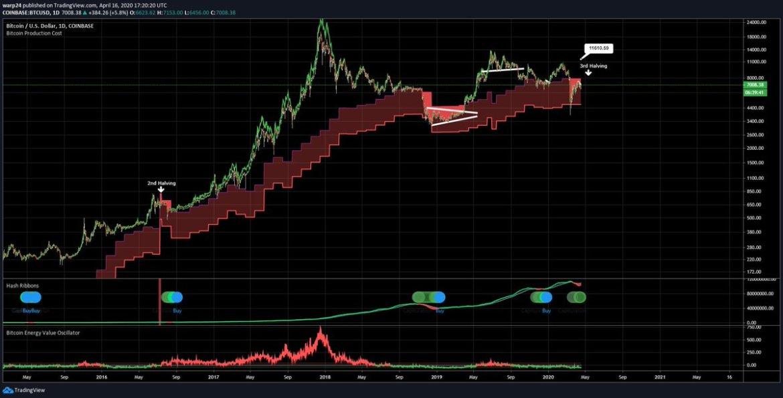 Bu İndikatör Son Görüldüğünde Bitcoin Yüzde 2.700 Ralli Yaptı! 4