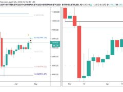 """This """"Perfect"""" Sell Setup Marked Bitcoin's $10,000 High. It Just Returned"""