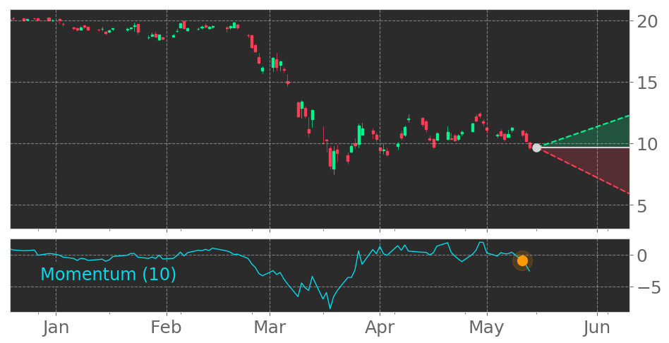 $KEY enters a Downtrend because Momentum Indicator dropped below the 0 level on ... 27