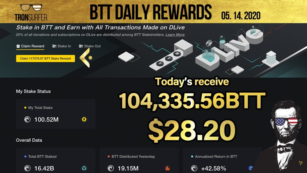 #BTT drops: Today's   104,335.56 $BTT (1,891.07 $TRX)dropped.  on 100.52 million... 12